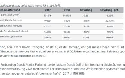 Kraftig medlemsnedgang i Dansk Karate Forbund